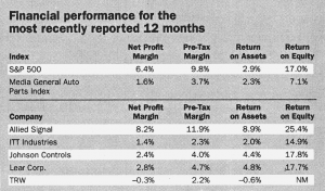 Financial performance for the most recently reported 12 months.