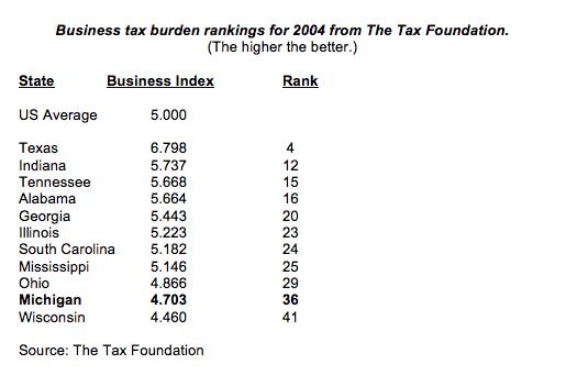 businesstaxburdenrankings