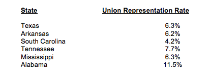 unionrepresentation