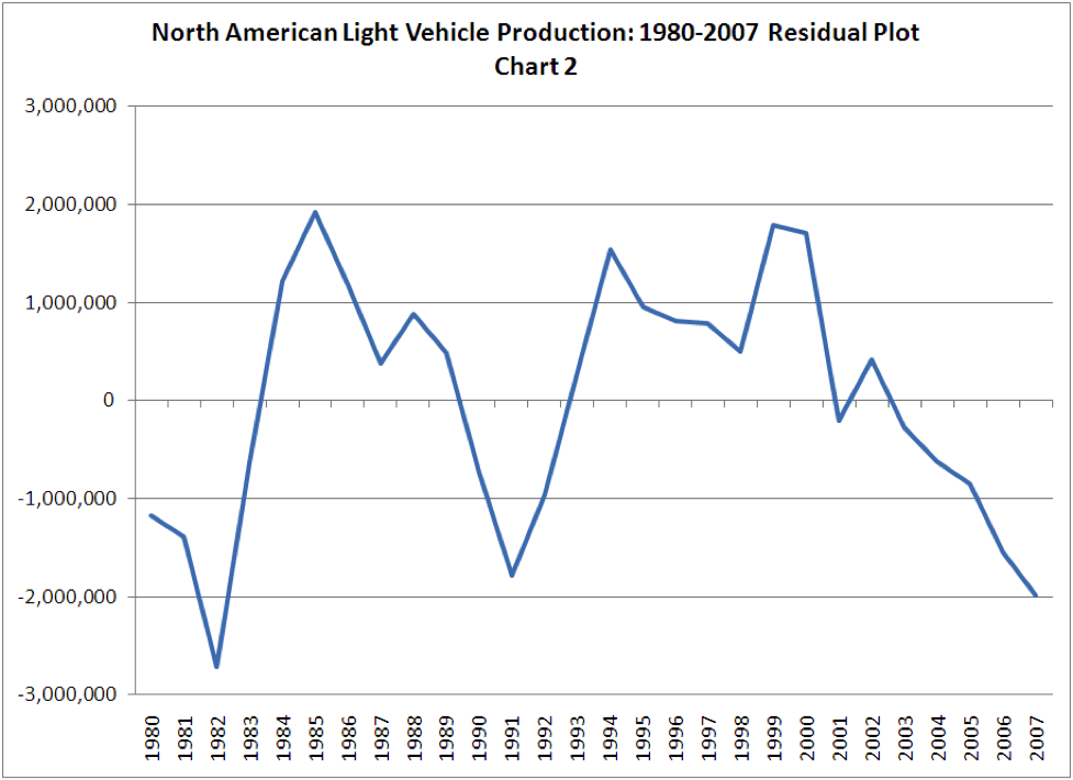 North American Light Vehicle Production: 1980-2007 Residual Plot - Chart 2