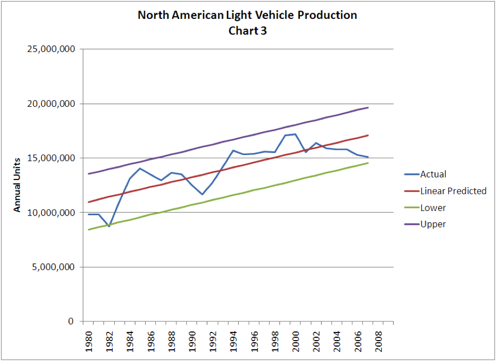 North American Light Vehicle Production: Chart 3